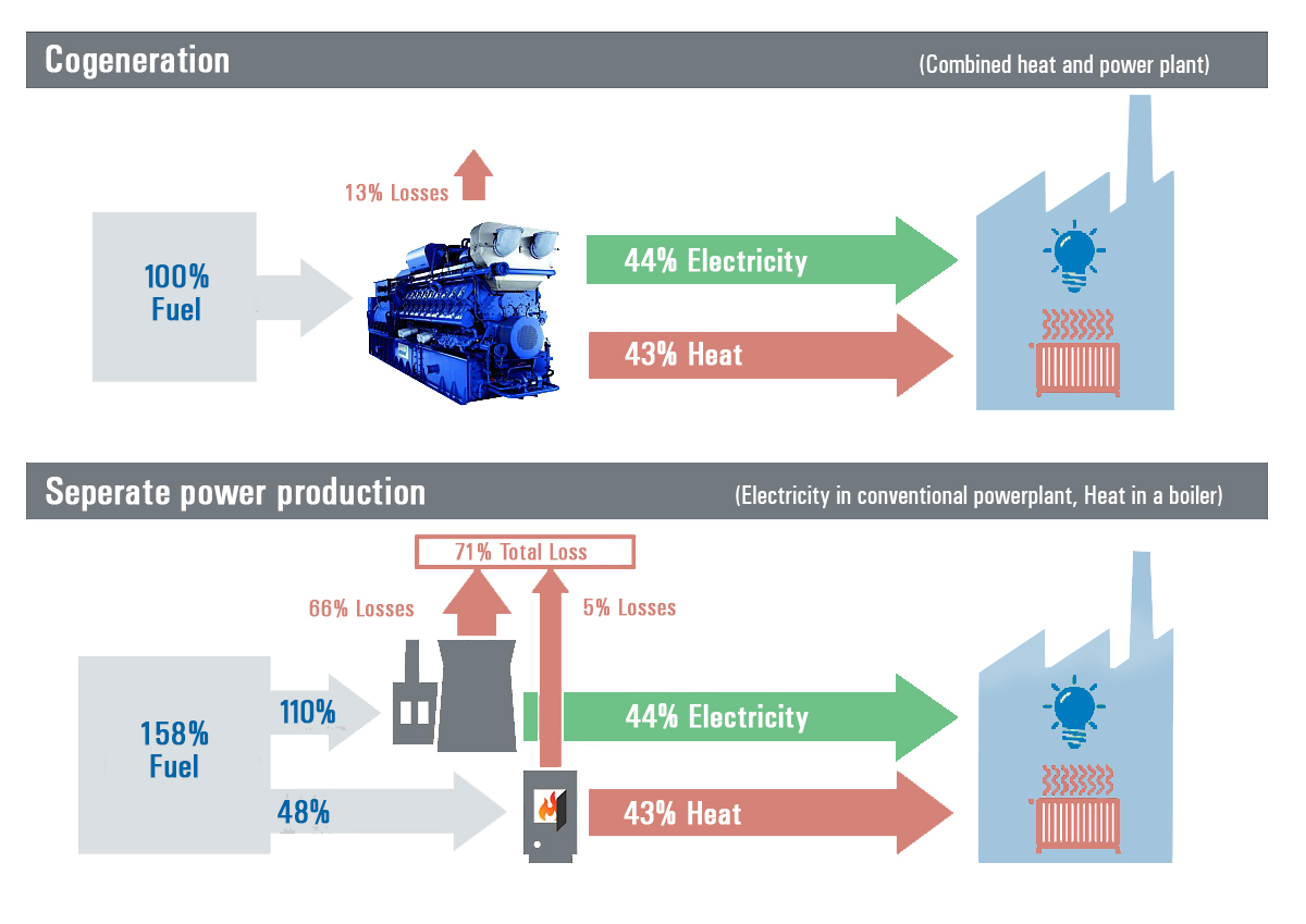 Cogeneration compared to seperate power production