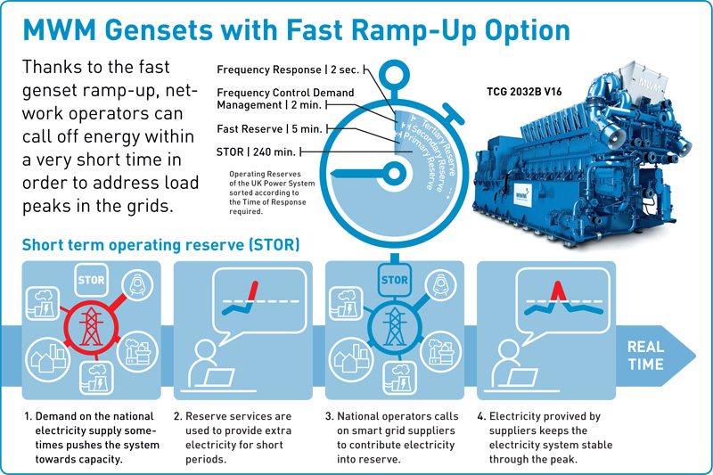 tcg 2032 v16 with fast ramp-up option