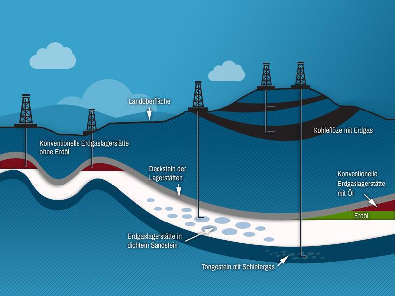 Erdgasvorkommen