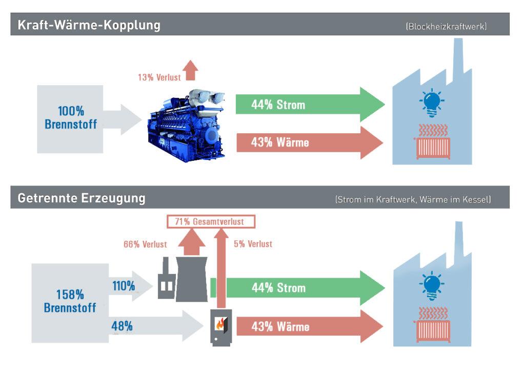 Kraft-Wärme-Kopplung (KWK) im Vergleich zur getrennten Erzeugung