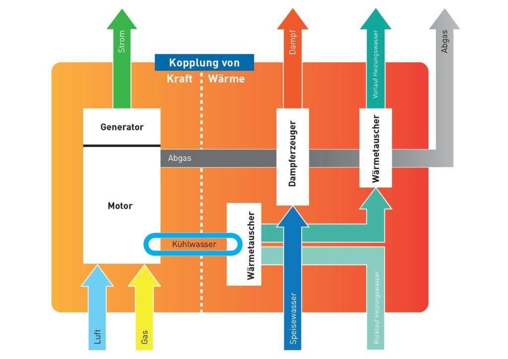 Prinzip der Kraft-Wärme-Kopplung mit Gasmotoren