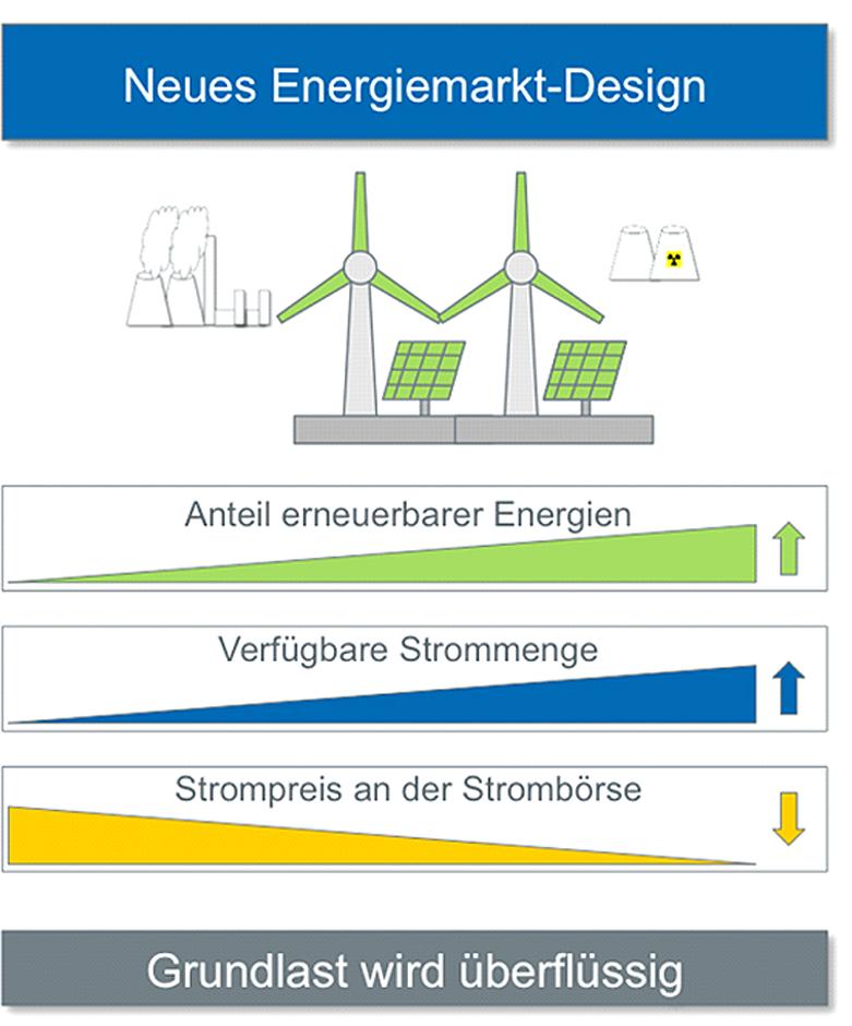 MWM neues Energiemarkt-Design