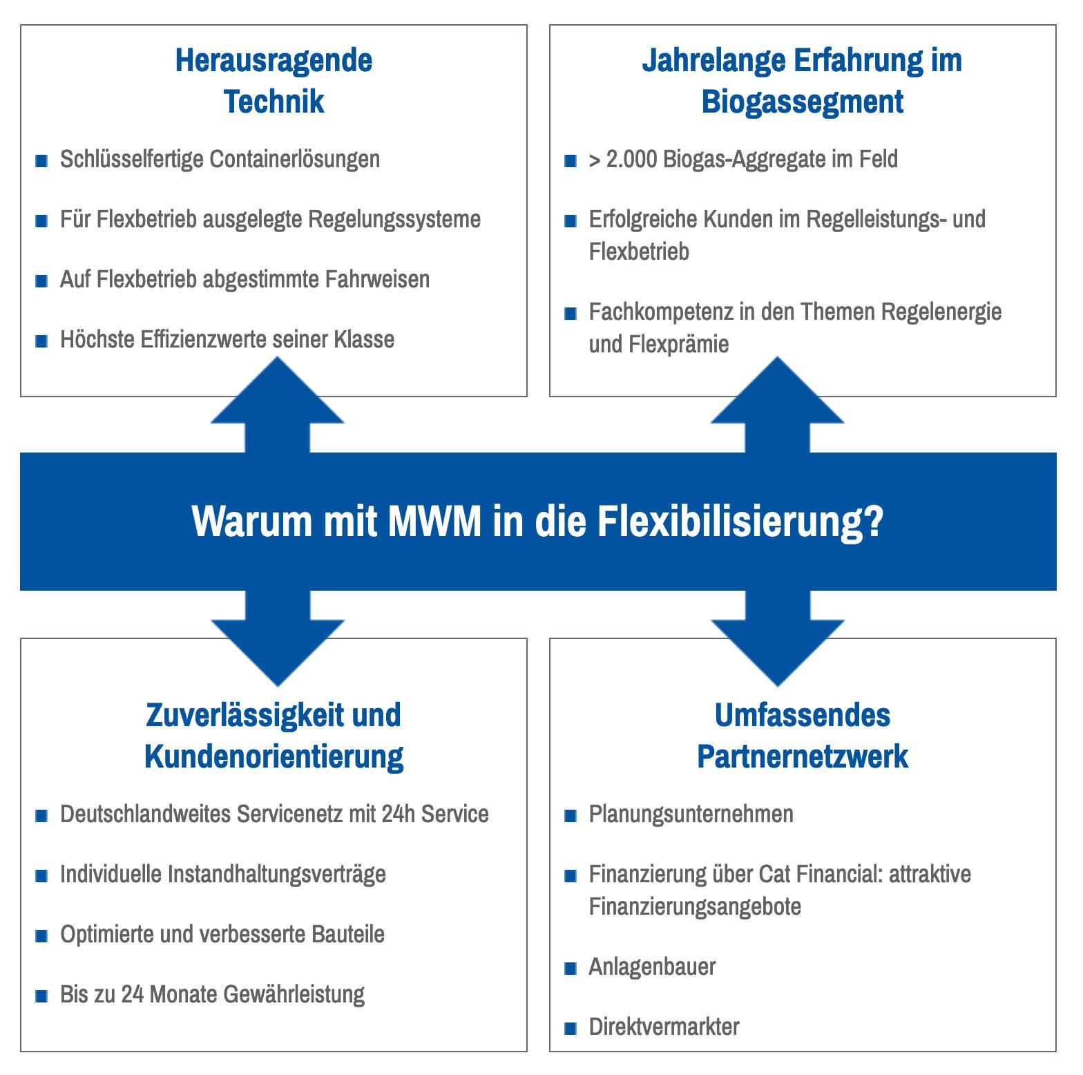Warum mit MWM in die Flexibilisierung?