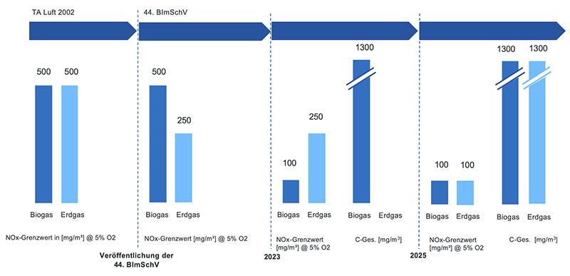 Grafik NOx Grenzwerte Neuanlagen
