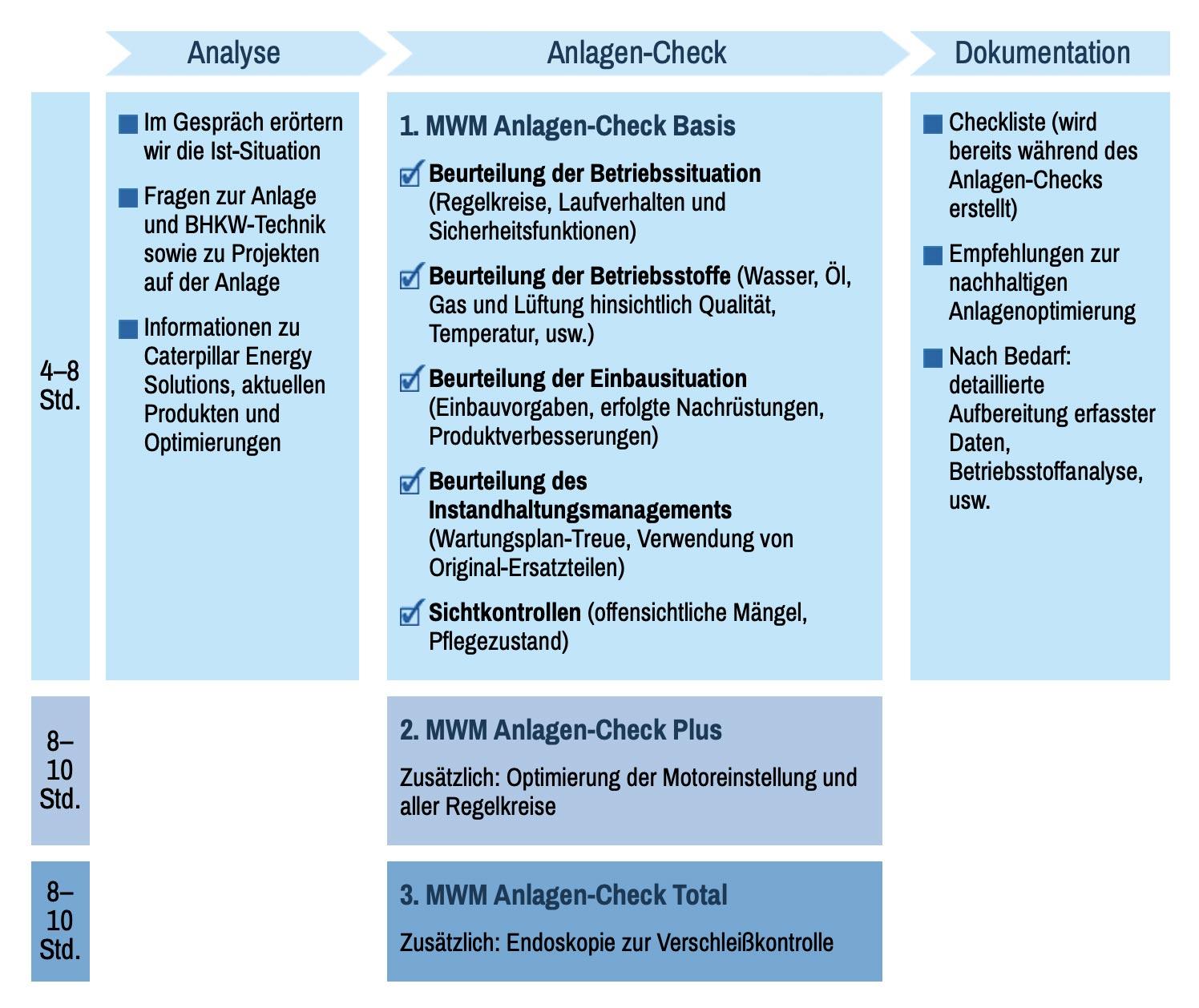 Der MWM Anlagen-Check im Überblick