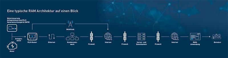 Die RAM Architektur und der Product Link Router 809