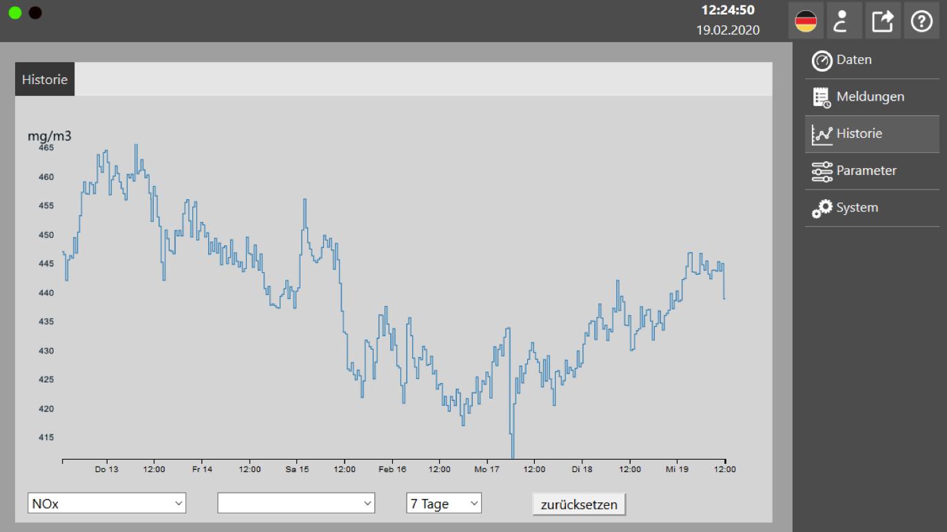 Weboberfläche: Ansicht grafische Darstellung der NOx Messwerte