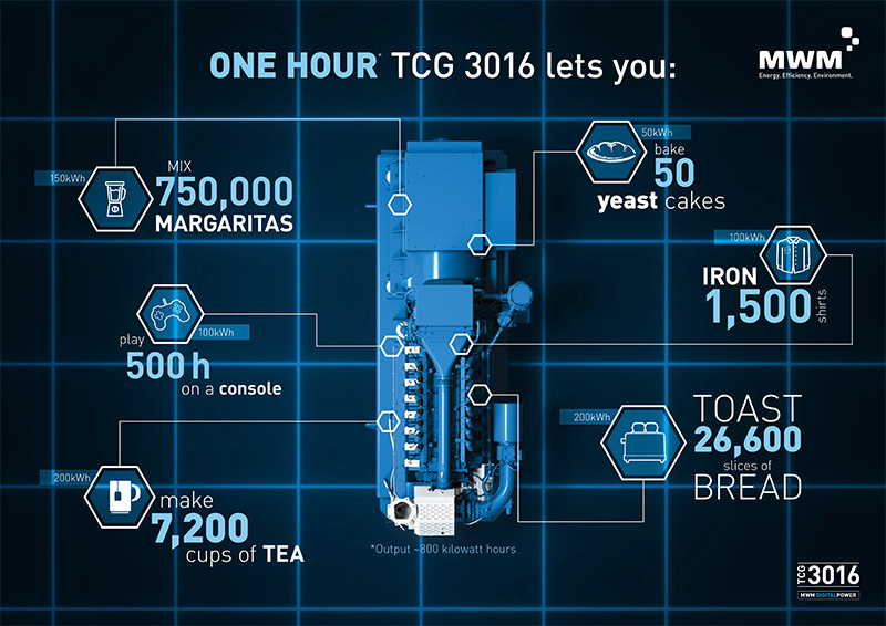 What makes an hour of TCG 3016 possible