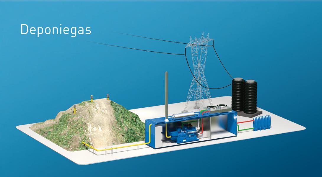 Deponiegasanlage mit MWM Gasmotor