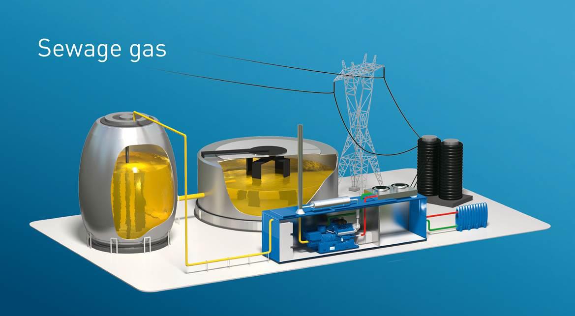 Sewage Gas-Plant CHP