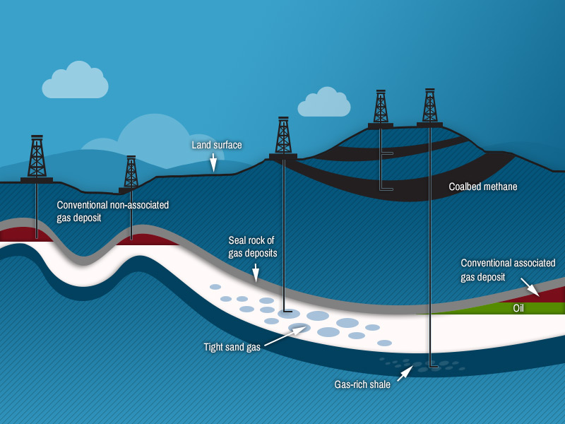 Natural Gas Is Mostly Methane